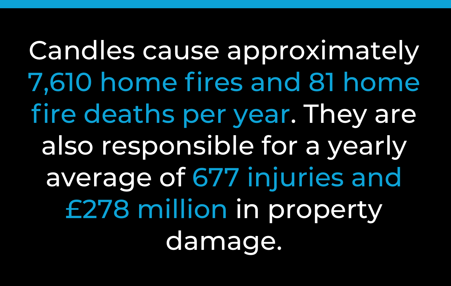 Candles cause approximately 7,610 home fire deaths per year. They are also responsible for a yearly average of 677 injuries and £278 million in property damage
